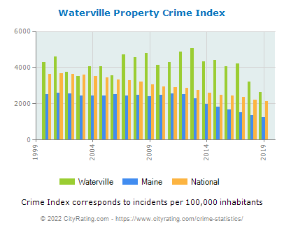 Waterville Property Crime vs. State and National Per Capita