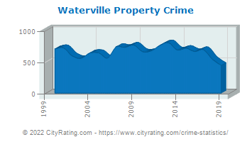 Waterville Property Crime
