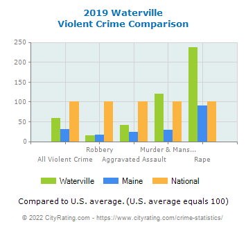 Waterville Violent Crime vs. State and National Comparison