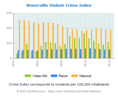 Waterville Violent Crime vs. State and National Per Capita