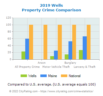 Wells Property Crime vs. State and National Comparison