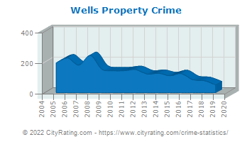 Wells Property Crime