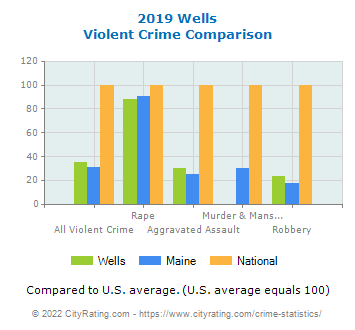 Wells Violent Crime vs. State and National Comparison