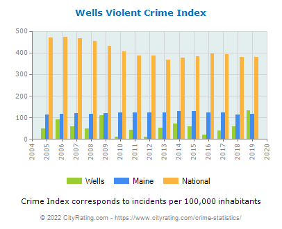 Wells Violent Crime vs. State and National Per Capita