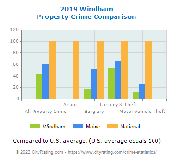Windham Property Crime vs. State and National Comparison