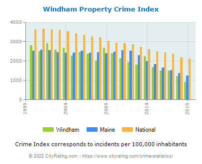 Windham Property Crime vs. State and National Per Capita