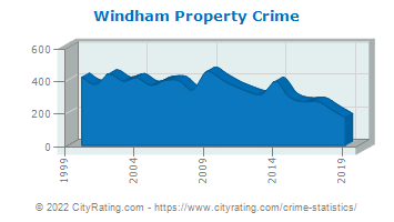 Windham Property Crime