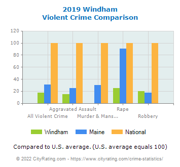 Windham Violent Crime vs. State and National Comparison