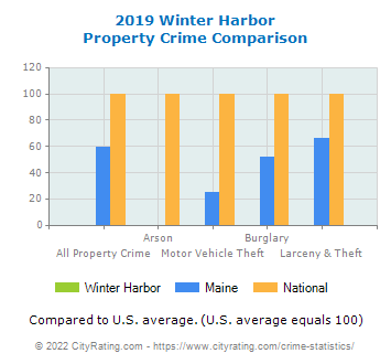 Winter Harbor Property Crime vs. State and National Comparison