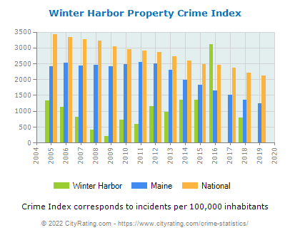 Winter Harbor Property Crime vs. State and National Per Capita