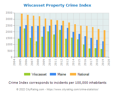 Wiscasset Property Crime vs. State and National Per Capita