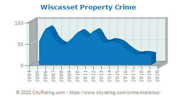 Wiscasset Property Crime