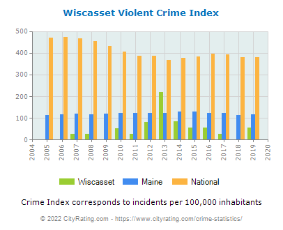 Wiscasset Violent Crime vs. State and National Per Capita
