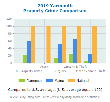 Yarmouth Property Crime vs. State and National Comparison