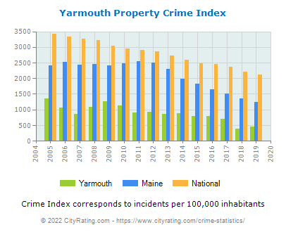 Yarmouth Property Crime vs. State and National Per Capita