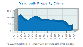 Yarmouth Property Crime