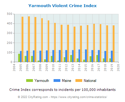 Yarmouth Violent Crime vs. State and National Per Capita