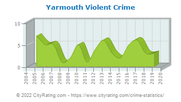 Yarmouth Violent Crime