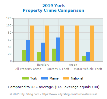York Property Crime vs. State and National Comparison
