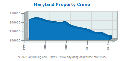 Maryland Property Crime