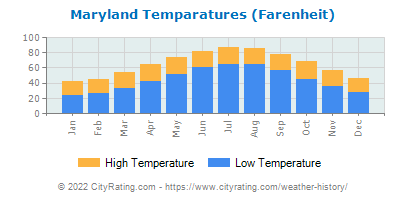 Maryland Average Temperatures