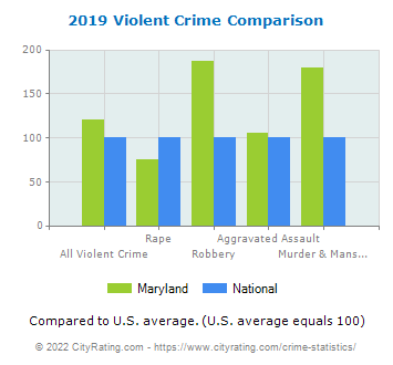 Maryland Violent Crime vs. National Comparison