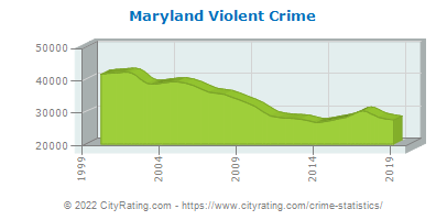 Maryland Violent Crime