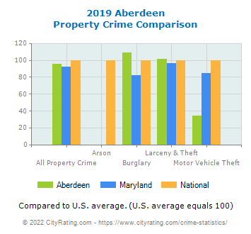 Aberdeen Property Crime vs. State and National Comparison