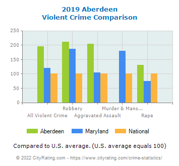 Aberdeen Violent Crime vs. State and National Comparison