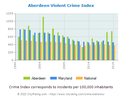 Aberdeen Violent Crime vs. State and National Per Capita