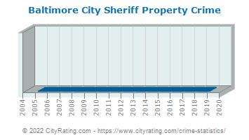 Baltimore City Sheriff Property Crime
