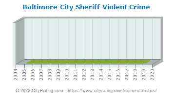 Baltimore City Sheriff Violent Crime