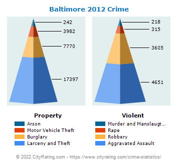 Baltimore Crime 2012