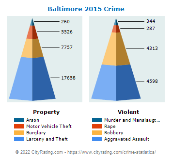 Baltimore Crime 2015