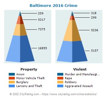 Baltimore Crime 2016