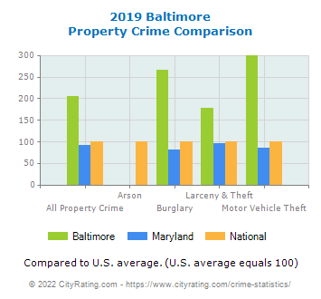 Baltimore Property Crime vs. State and National Comparison