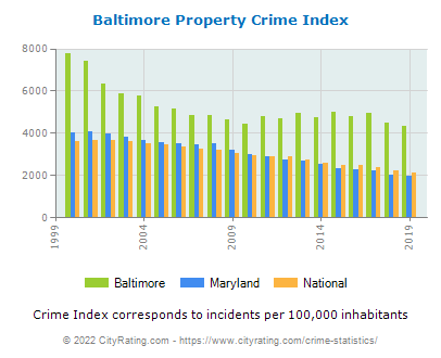 Baltimore Property Crime vs. State and National Per Capita