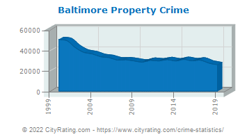 Baltimore Property Crime