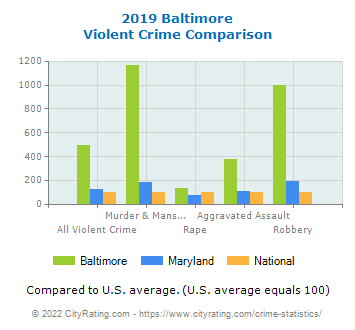 Baltimore Violent Crime vs. State and National Comparison