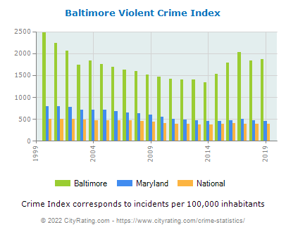 Baltimore Violent Crime vs. State and National Per Capita