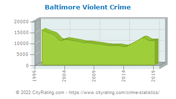 Baltimore Violent Crime