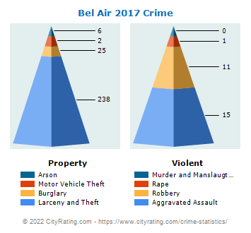 Bel Air Crime 2017