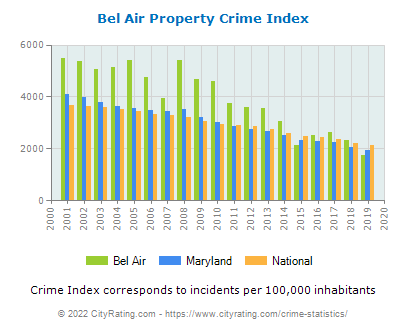 Bel Air Property Crime vs. State and National Per Capita