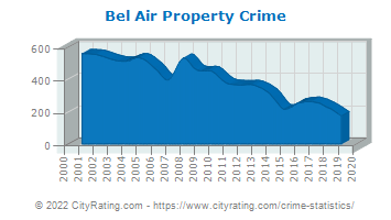 Bel Air Property Crime