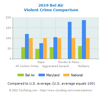Bel Air Violent Crime vs. State and National Comparison