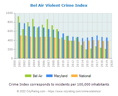Bel Air Violent Crime vs. State and National Per Capita
