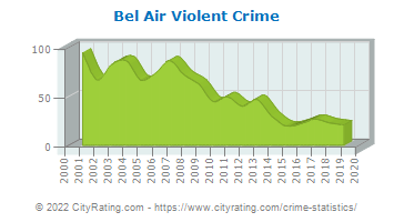 Bel Air Violent Crime