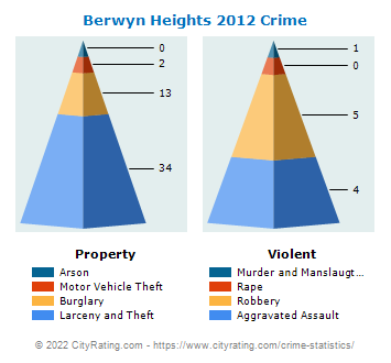 Berwyn Heights Crime 2012