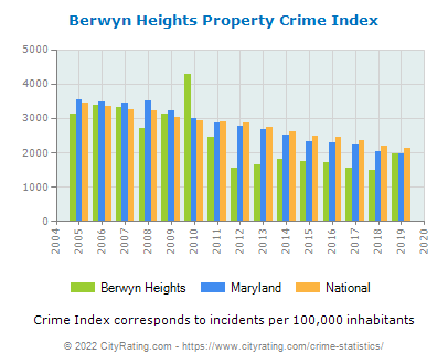 Berwyn Heights Property Crime vs. State and National Per Capita