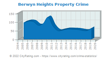 Berwyn Heights Property Crime